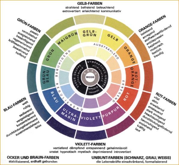 Die richtigen stoffe farben for Farben in der wohnung und ihre wirkung